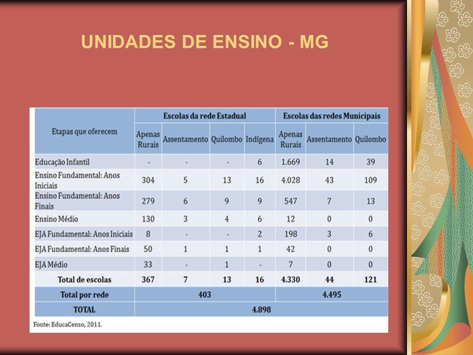 UNIDADES DE ENSINO - MG