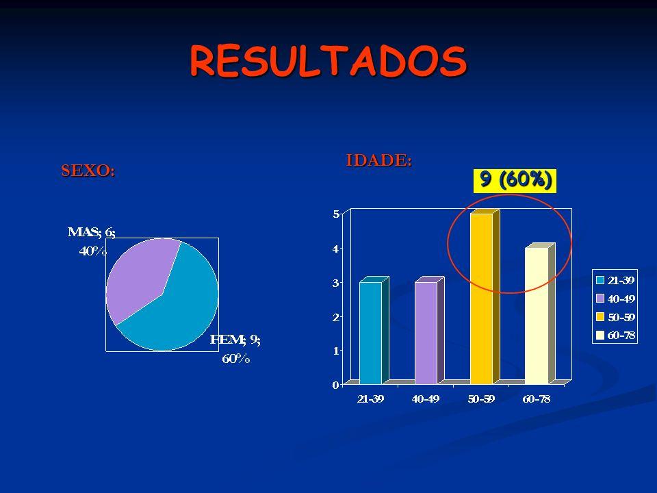 RESULTADOS IDADE: SEXO: 9 (60%)