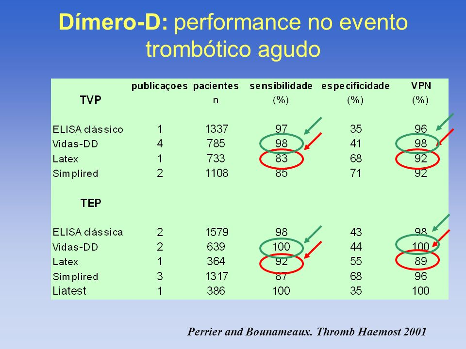Dímero-D: performance no evento trombótico agudo