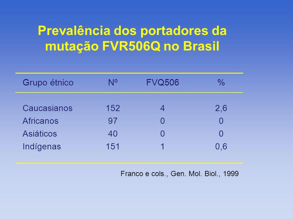 Prevalência dos portadores da mutação FVR506Q no Brasil