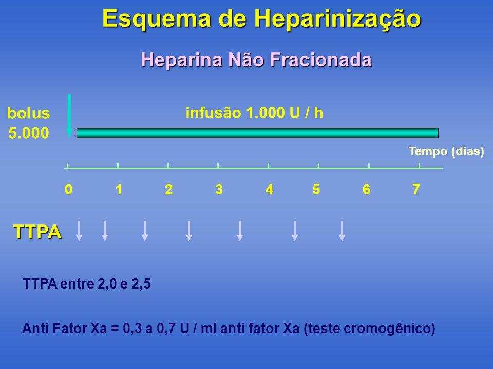 Esquema de Heparinização