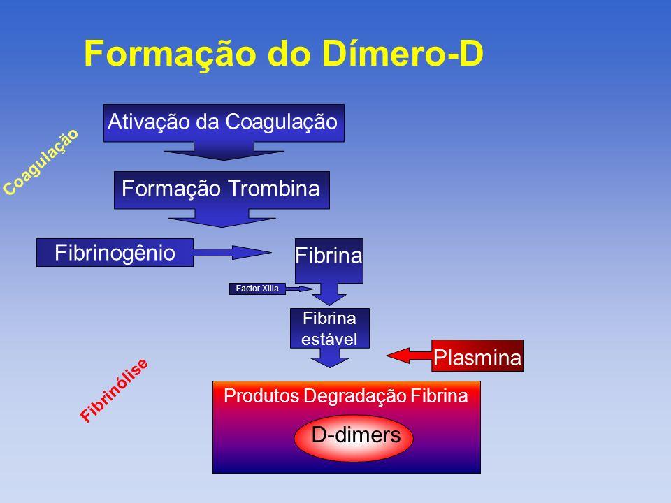 Produtos Degradação Fibrina