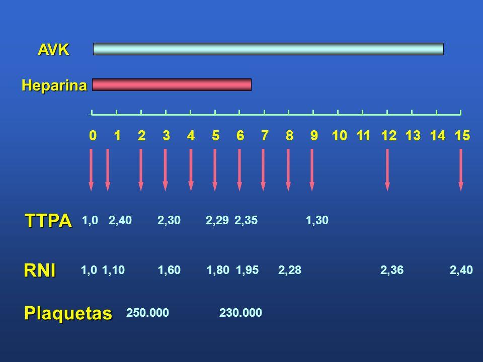 TTPA RNI Plaquetas AVK Heparina 1 2 3 4 5 6 7 8 9 10 11 12 13 14 15