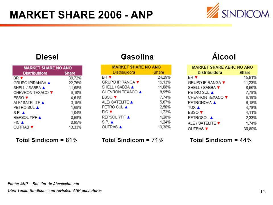 MARKET SHARE 2006 - ANP Diesel Gasolina Álcool Total Sindicom = 81%
