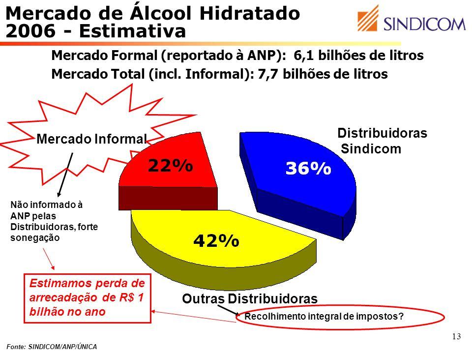 Mercado de Álcool Hidratado 2006 - Estimativa