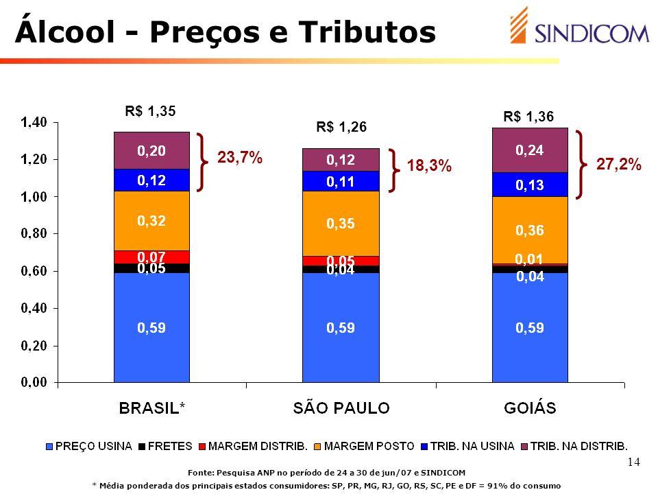 Álcool - Preços e Tributos