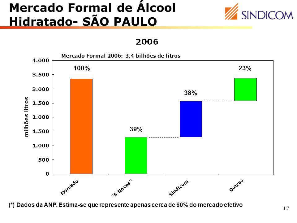 Mercado Formal de Álcool Hidratado- SÃO PAULO