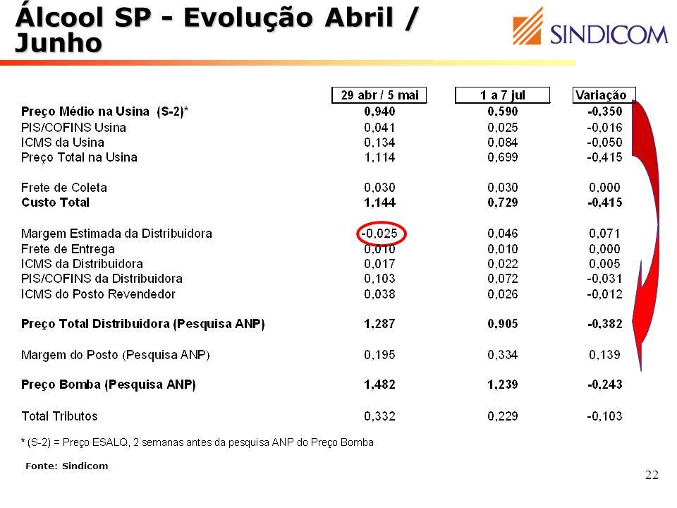 Álcool SP - Evolução Abril / Junho