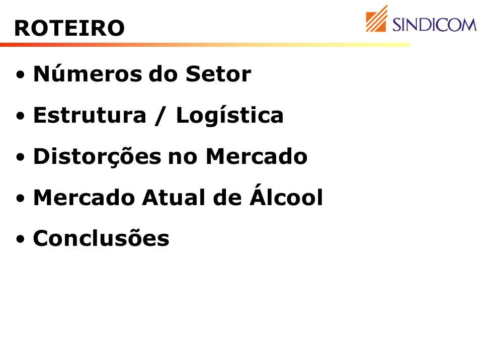 ROTEIRO Números do Setor. Estrutura / Logística. Distorções no Mercado. Mercado Atual de Álcool.