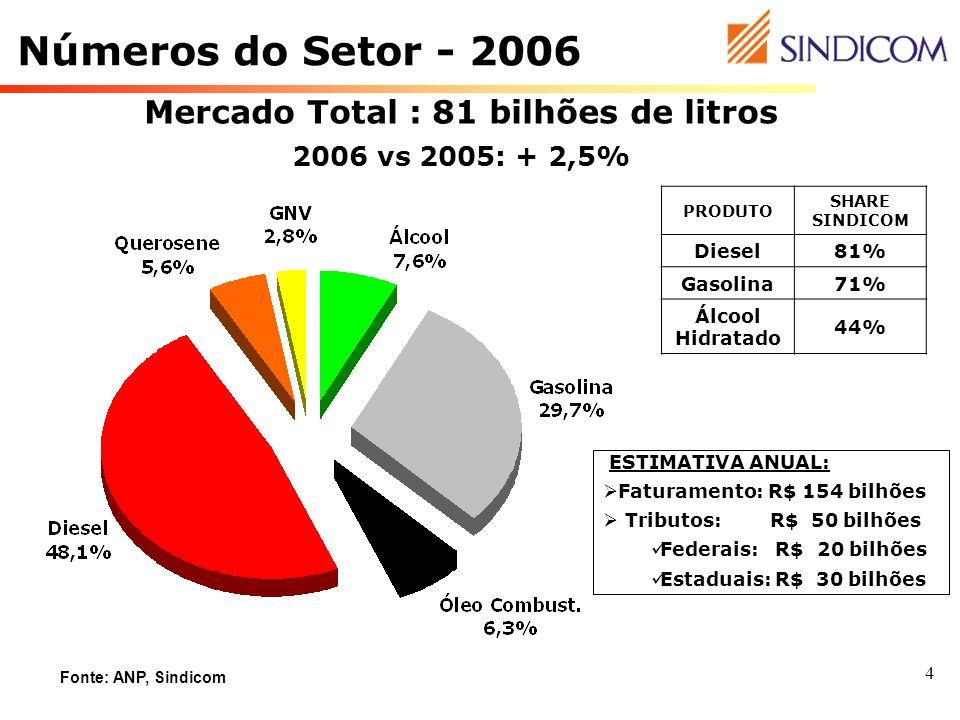 Mercado Total : 81 bilhões de litros