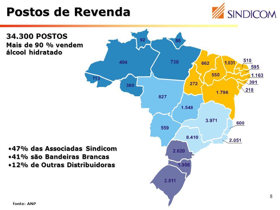 Postos de Revenda 34.300 POSTOS Mais de 90 % vendem álcool hidratado