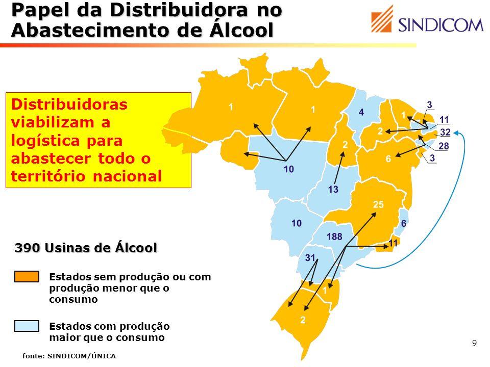 Papel da Distribuidora no Abastecimento de Álcool