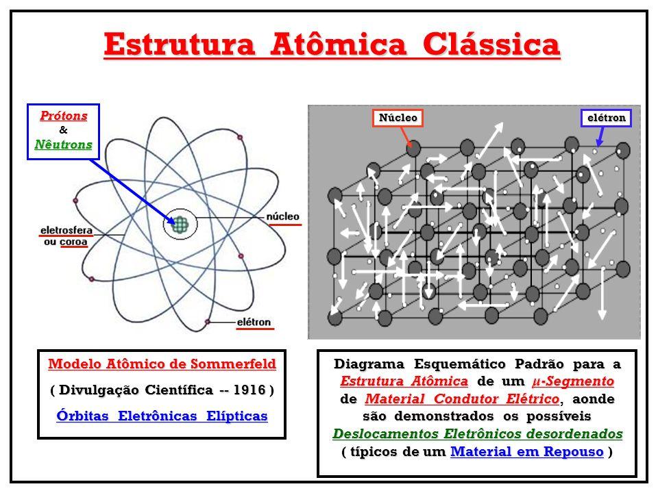 Estrutura Atômica Clássica