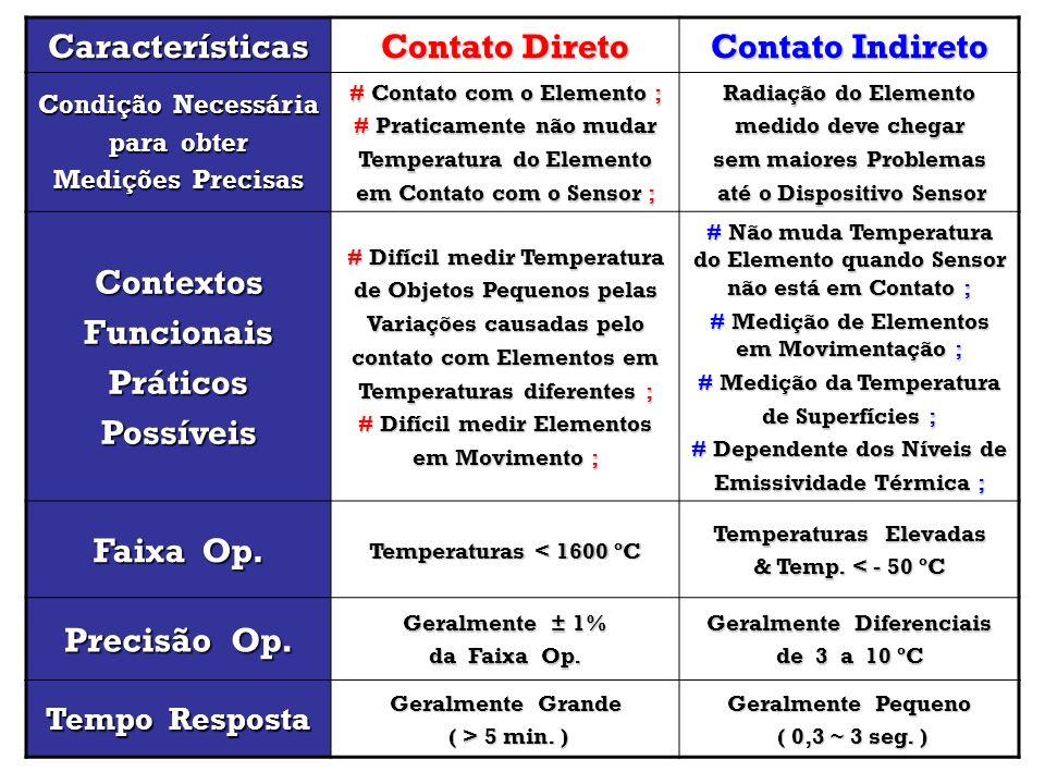 Características Contato Direto Contato Indireto Contextos Funcionais