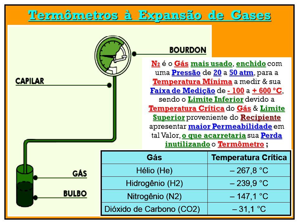 Termômetros à Expansão de Gases