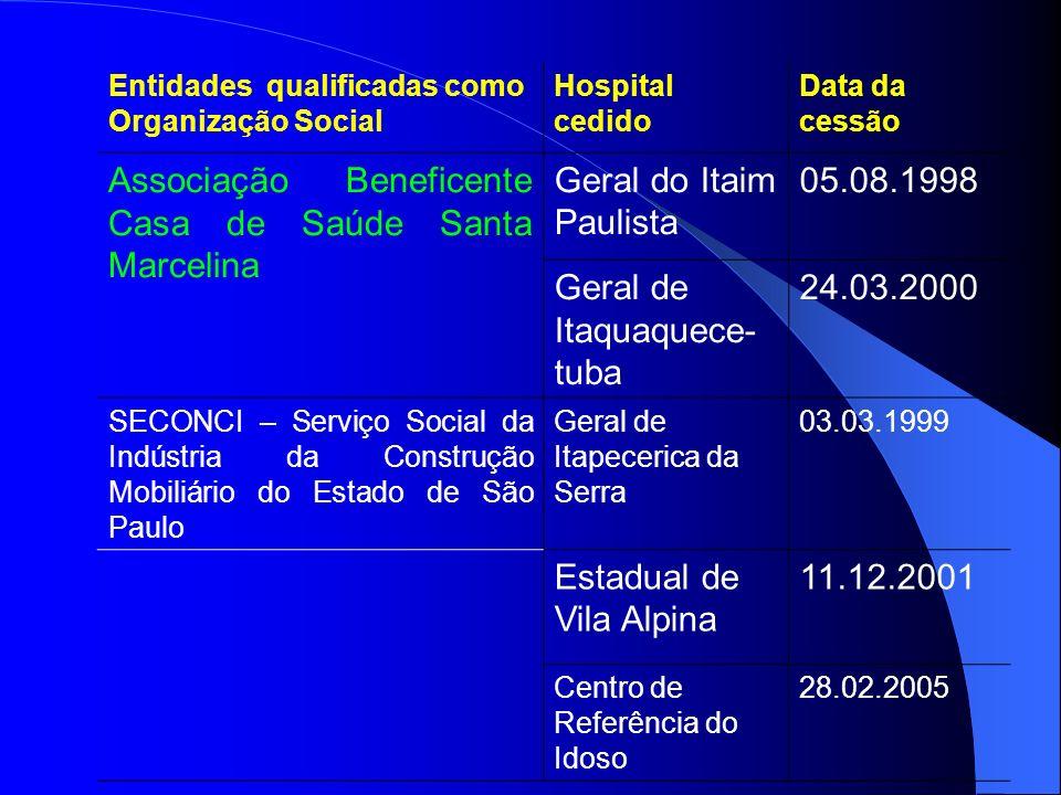 Associação Beneficente Casa de Saúde Santa Marcelina