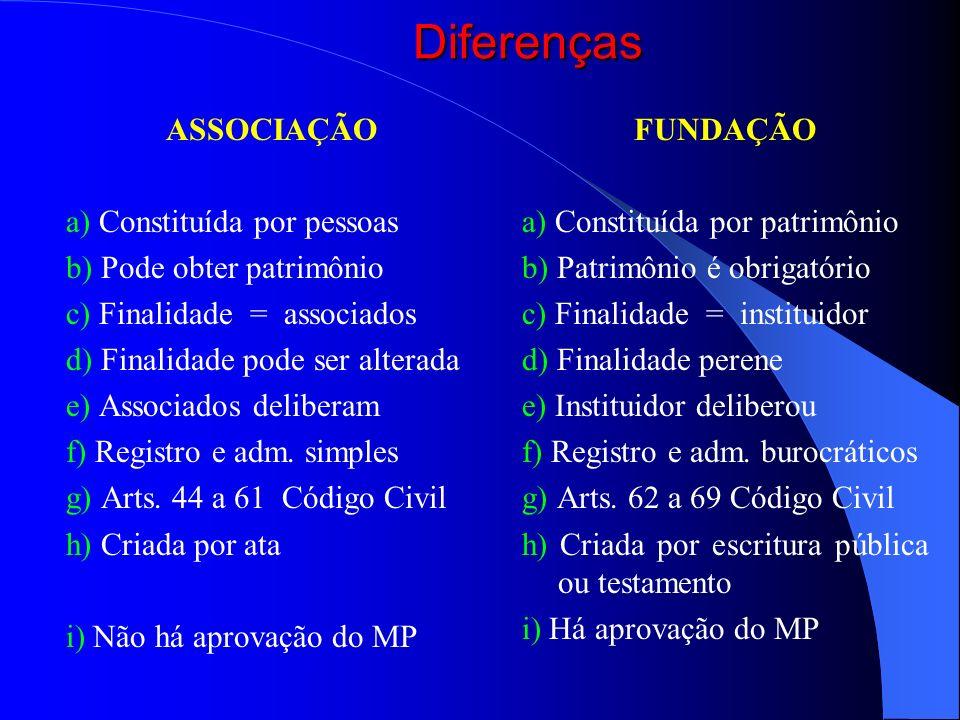 Diferenças ASSOCIAÇÃO a) Constituída por pessoas