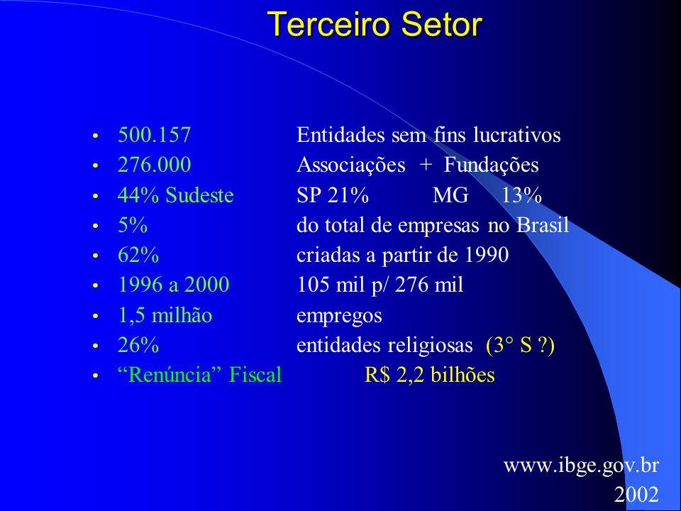 Terceiro Setor 500.157 Entidades sem fins lucrativos