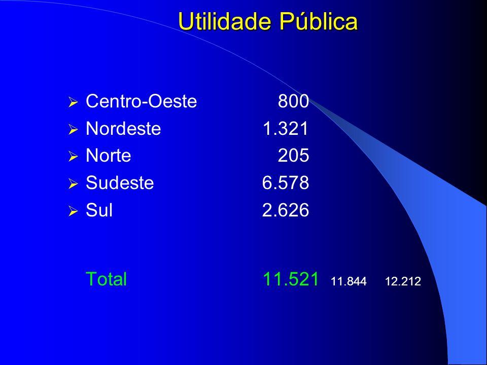 Utilidade Pública Total 11.521 11.844 12.212 Centro-Oeste 800