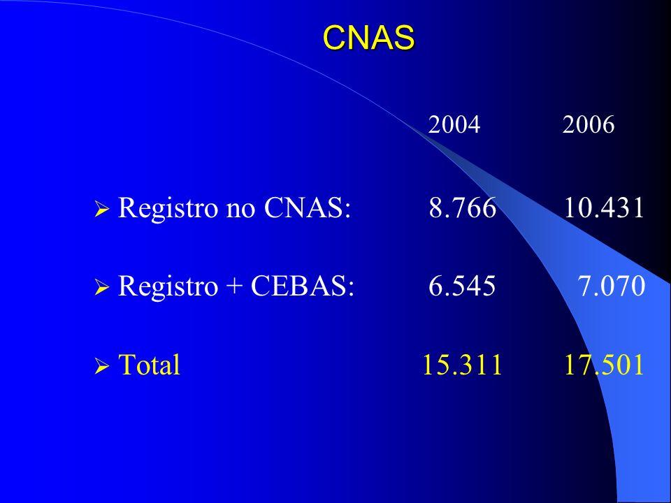 CNAS2004 2006.Registro no CNAS: 8.766 10.431. Registro + CEBAS: 6.545 7.070.