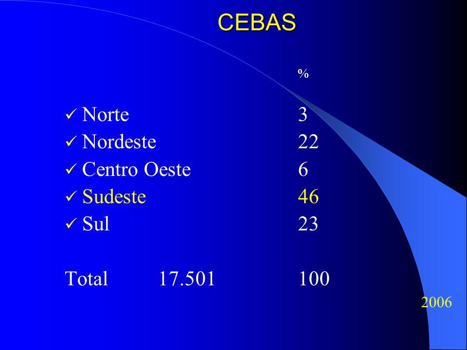 CEBAS Norte 3 Nordeste 22 Centro Oeste 6 Sudeste 46 Sul 23