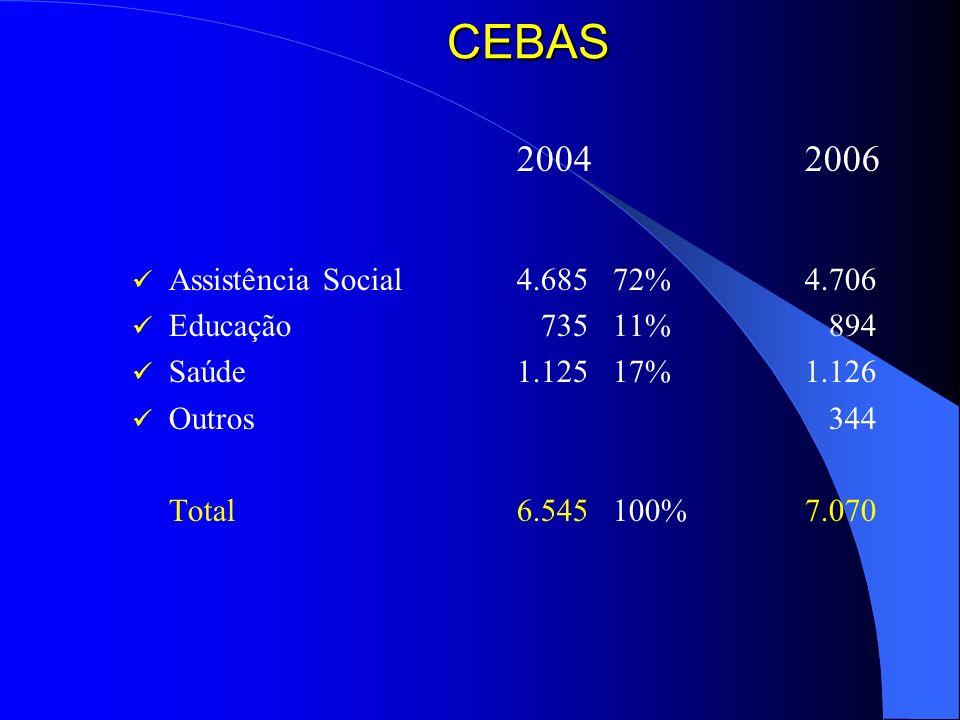 CEBAS 2004 2006 Assistência Social 4.685 72% 4.706