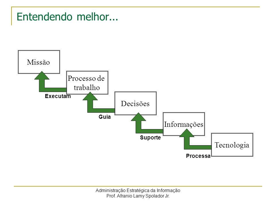 Entendendo melhor... Missão Processo de trabalho Decisões Informações