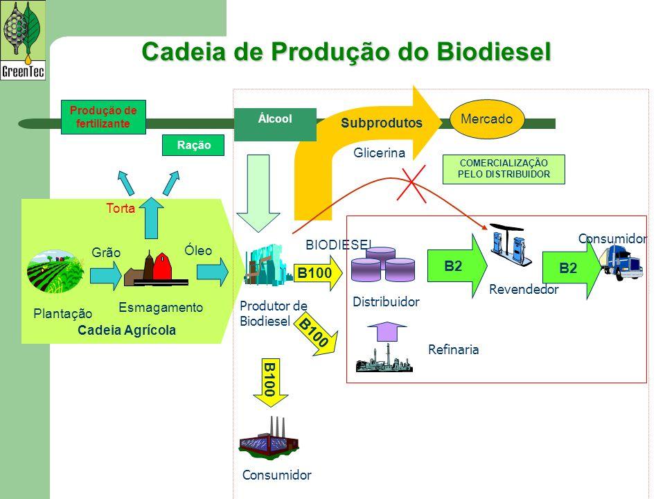 Cadeia de Produção do Biodiesel Produção de fertilizante