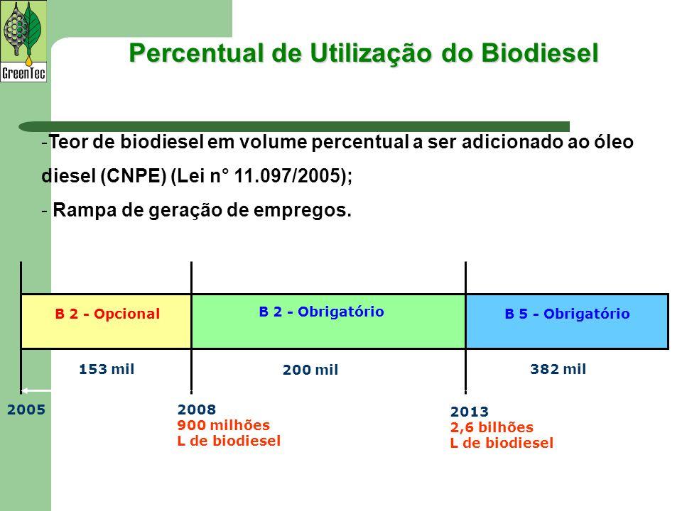 Percentual de Utilização do Biodiesel