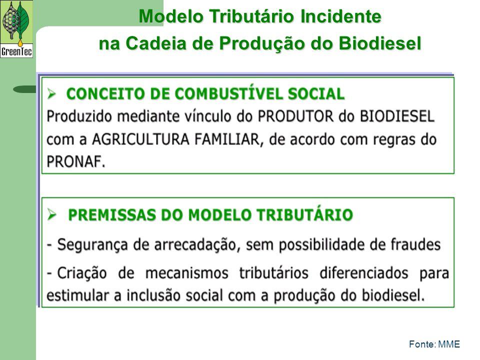 Modelo Tributário Incidente na Cadeia de Produção do Biodiesel