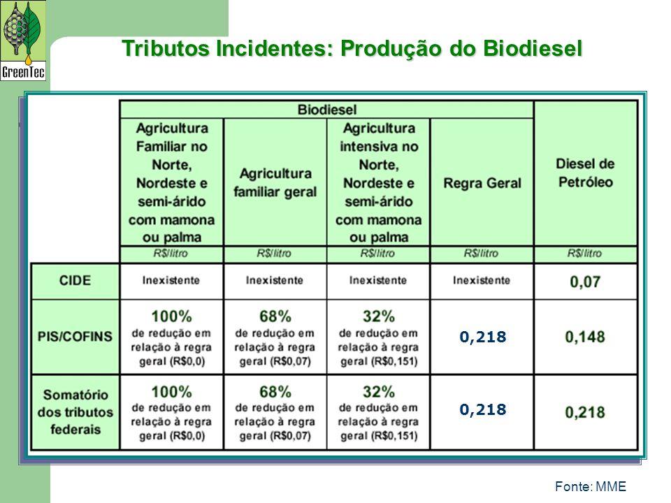 Tributos Incidentes: Produção do Biodiesel