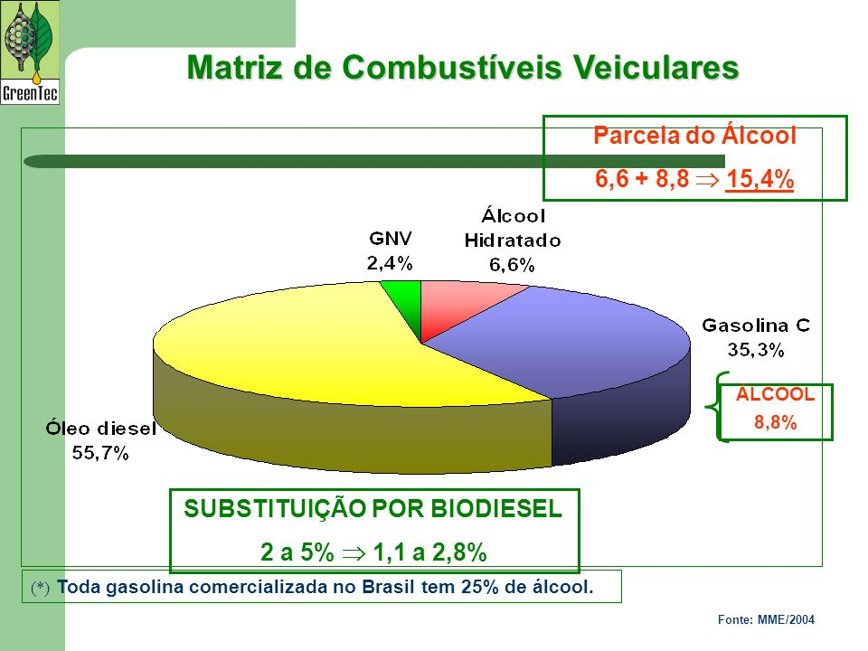 Matriz de Combustíveis Veiculares
