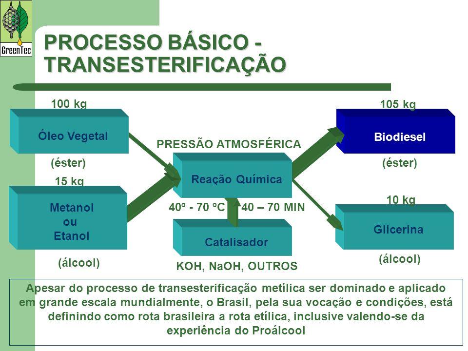 PROCESSO BÁSICO - TRANSESTERIFICAÇÃO