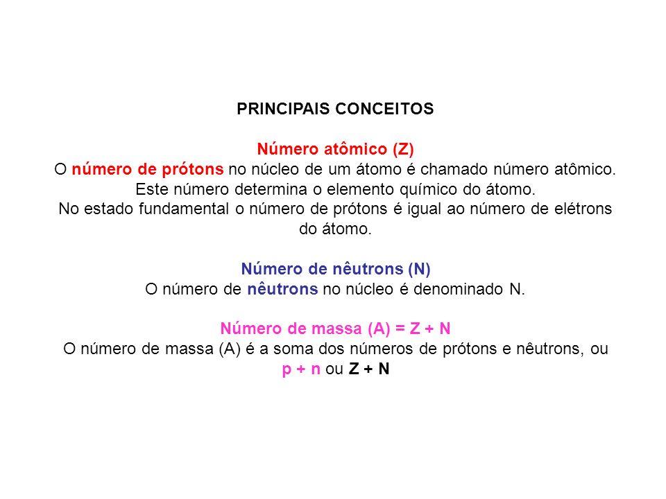 Número de massa (A) = Z + N