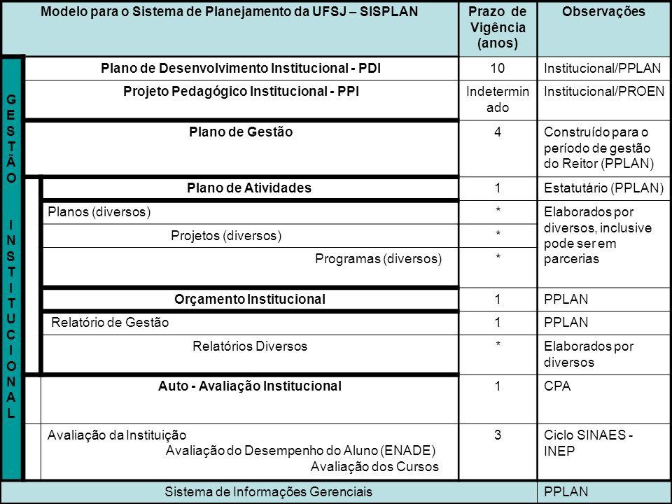 Modelo para o Sistema de Planejamento da UFSJ – SISPLAN