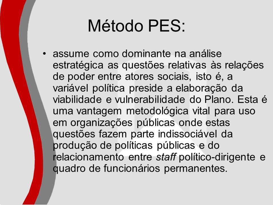 Método PES: