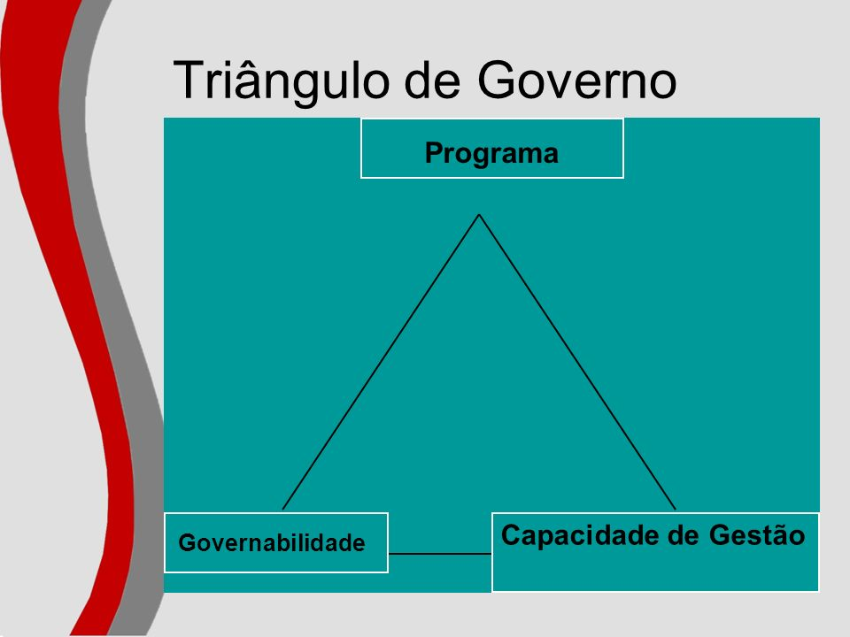 Triângulo de Governo Programa Governabilidade Capacidade de Gestão