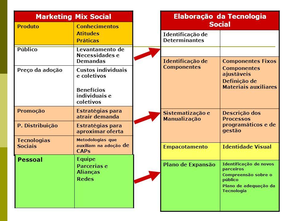 Elaboração da Tecnologia Social