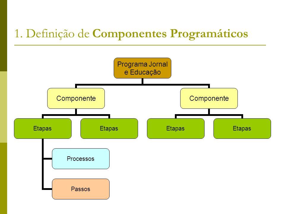 1. Definição de Componentes Programáticos