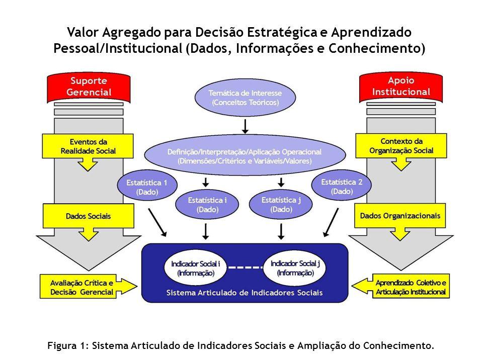Valor Agregado para Decisão Estratégica e Aprendizado Pessoal/Institucional (Dados, Informações e Conhecimento)