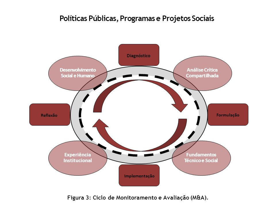Políticas Públicas, Programas e Projetos Sociais