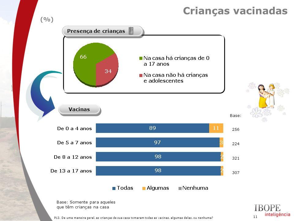 ' ƒ Crianças vacinadas (%) Presença de crianças Vacinas Base: 256 224