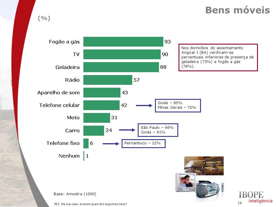 Bens móveis(%) Nos domicílios do assentamento Angical I (BA) verificam-se percentuais inferiores de presença de geladeira (73%) e fogão a gás (78%).