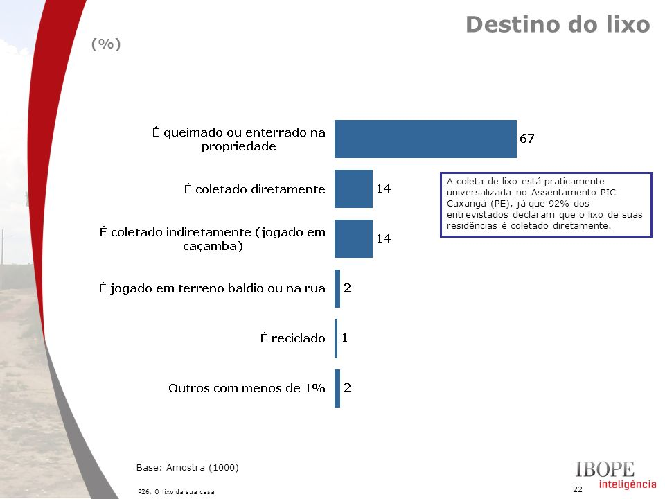 Destino do lixo (%)