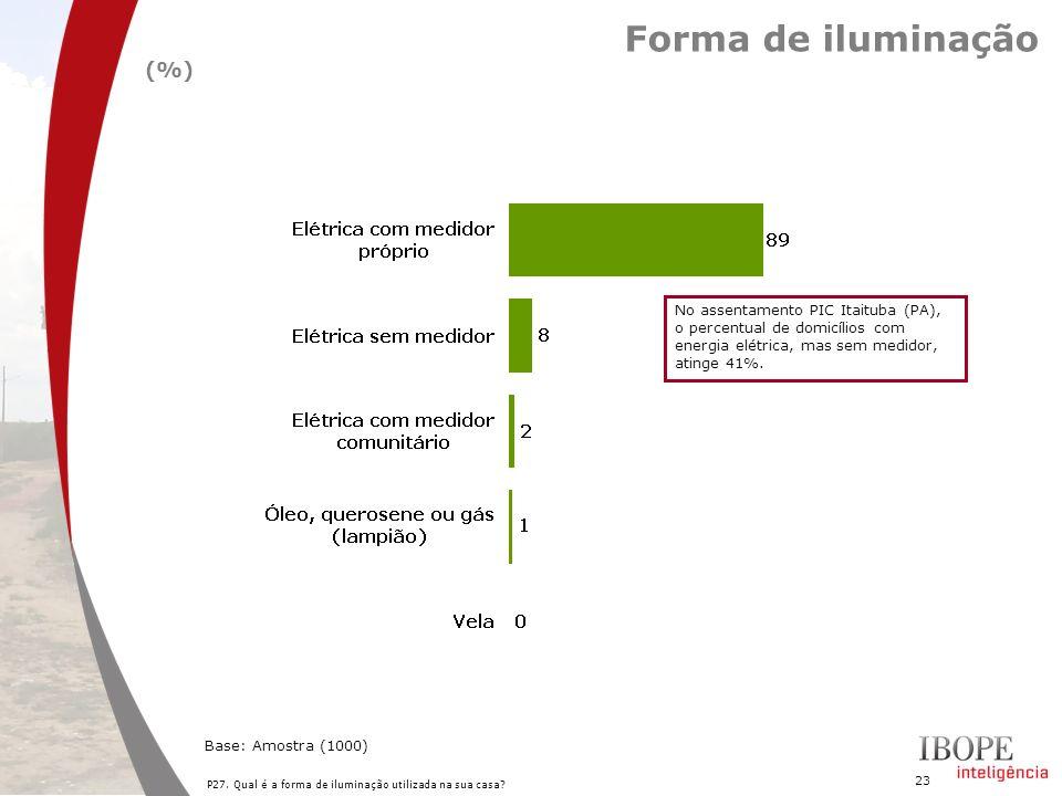 Forma de iluminação (%)