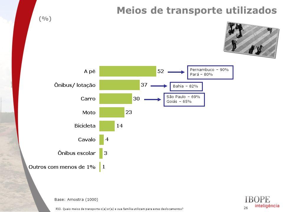 Meios de transporte utilizados