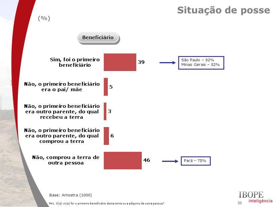 Situação de posse (%) Beneficiário São Paulo – 62% Minas Gerais – 52%
