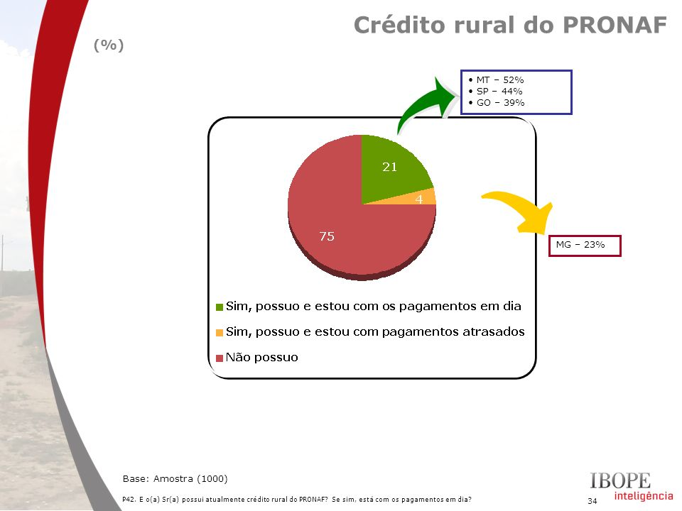 Crédito rural do PRONAF