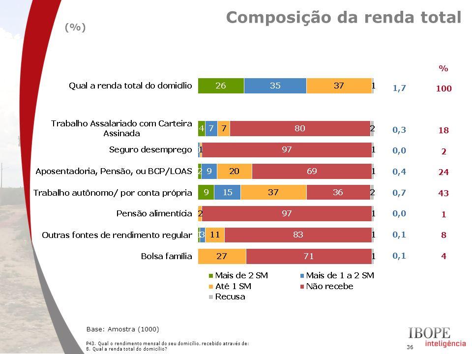 Composição da renda total