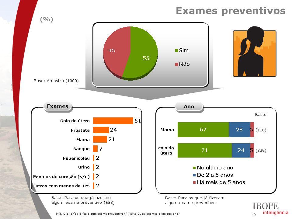 Exames preventivos (%) Exames Ano Base: (118) (339)